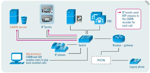 Ipc voice trading system